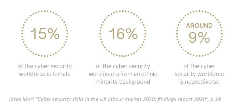 cyber security industry diversity