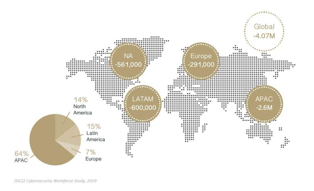 cyber security skills gap global