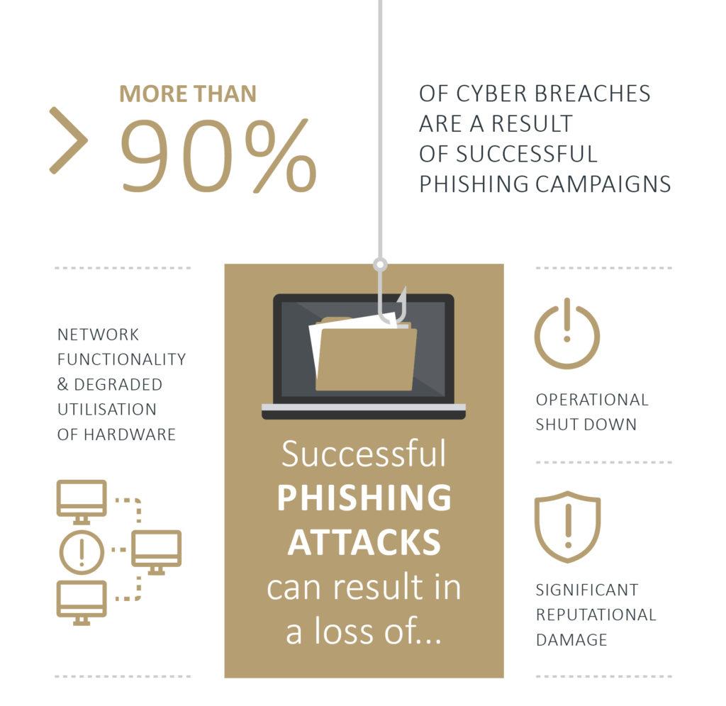 Phishing vulnerability